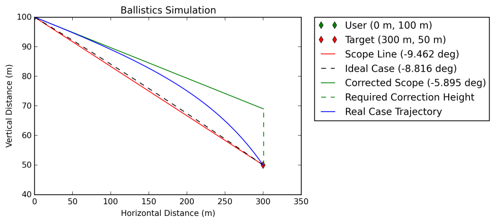 External Ballistics Simulation